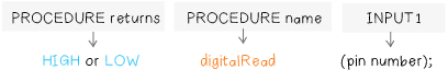 DigitalRead
