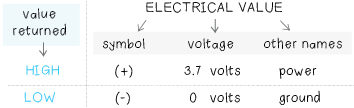 ElectricalValue